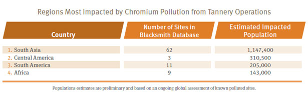 Regions most impacted by chromium pollution from tannery operations