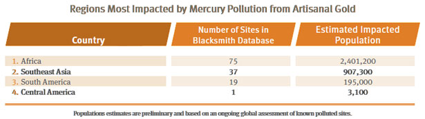 Regions Impacted by Mercury Pollution