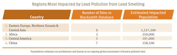 Regions most impacted by lead pollution from lead pollution