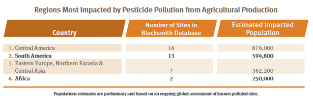 Regions most impacted by pesticide pollution